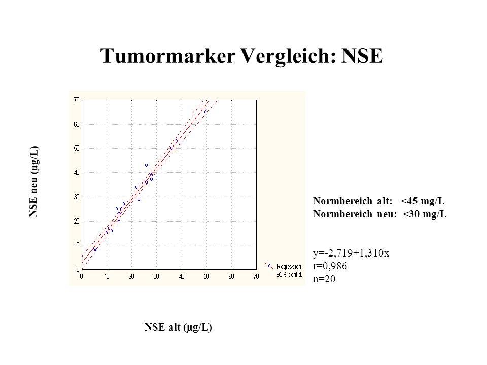 Tumormarker Vergleich: NSE NSE alt (µg/L) NSE neu (µg/L) Normbereich alt: <45 mg/L Normbereich neu: <30 mg/L y=-2,719+1,310x r=0,986 n=20