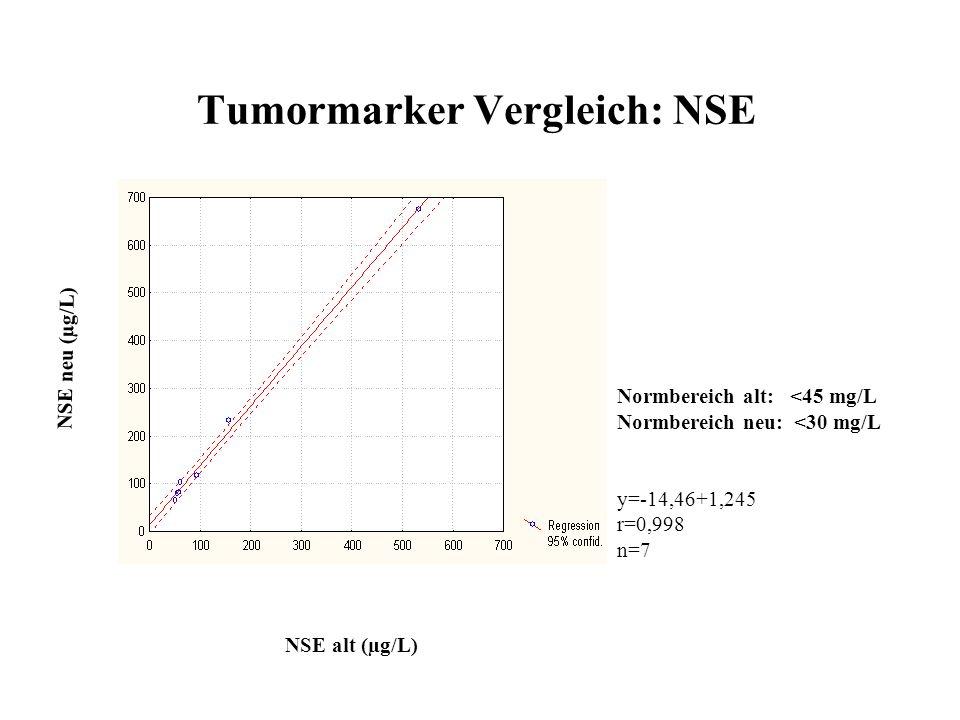 Tumormarker Vergleich: CA15-3 CA 15-3 alt (U/ml) CA 15-3 neu (U/ml) Normbereich alt: <25U/L Normbereich neu: <25U/L y=-4,023+1,206x r=0,935 n=227