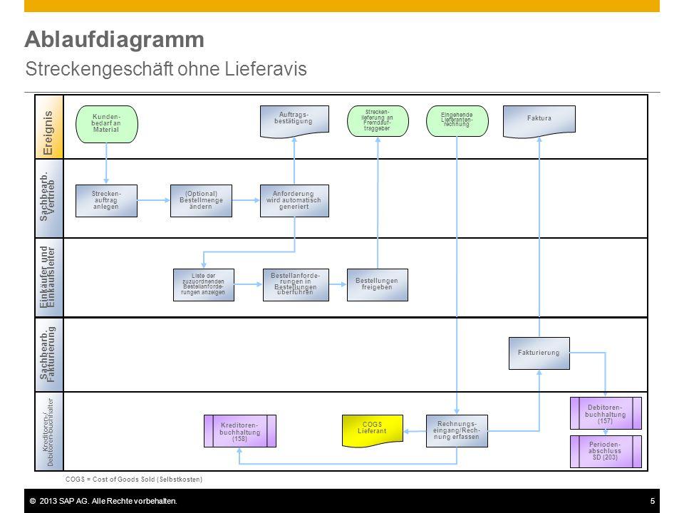 ©2013 SAP AG. Alle Rechte vorbehalten.5 Ablaufdiagramm Streckengeschäft ohne Lieferavis Sachbearb. Vertrieb Einkäufer und Einkaufsleiter Kreditoren-/