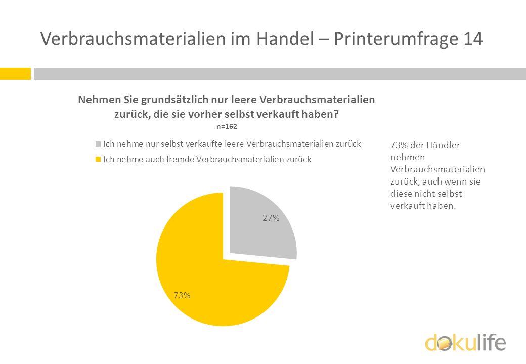 Verbrauchsmaterialien im Handel – Printerumfrage 14 73% der Händler nehmen Verbrauchsmaterialien zurück, auch wenn sie diese nicht selbst verkauft hab