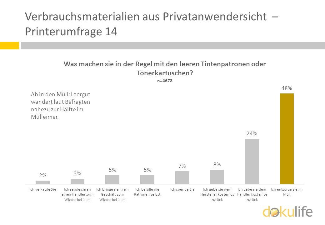 Verbrauchsmaterialien aus Privatanwendersicht – Printerumfrage 14 Ab in den Müll: Leergut wandert laut Befragten nahezu zur Hälfte im Mülleimer.