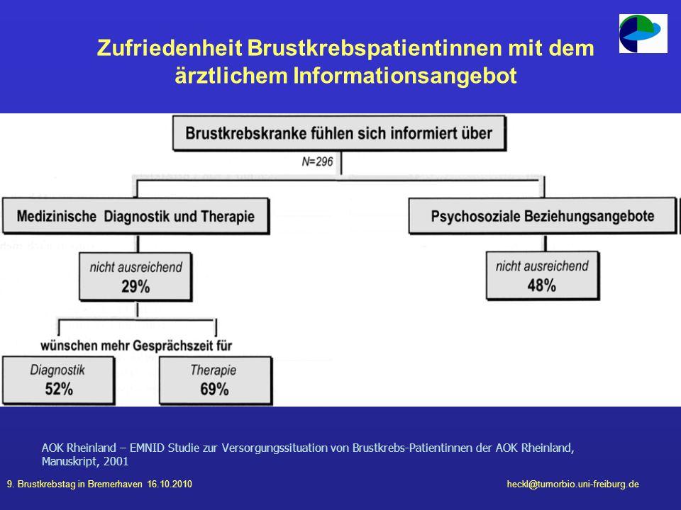 9. Brustkrebstag in Bremerhaven 16.10.2010heckl@tumorbio.uni-freiburg.de AOK Rheinland – EMNID Studie zur Versorgungssituation von Brustkrebs-Patienti