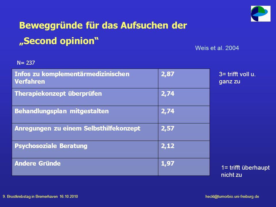 9. Brustkrebstag in Bremerhaven 16.10.2010heckl@tumorbio.uni-freiburg.de Beweggründe für das Aufsuchen der Second opinion Infos zu komplementärmedizin