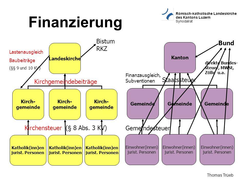 Römisch-katholische Landeskirche des Kantons Luzern Synodalrat Thomas Trüeb Finanzierung Landeskirche Kirch- gemeinde Katholik(inn)en jurist. Personen