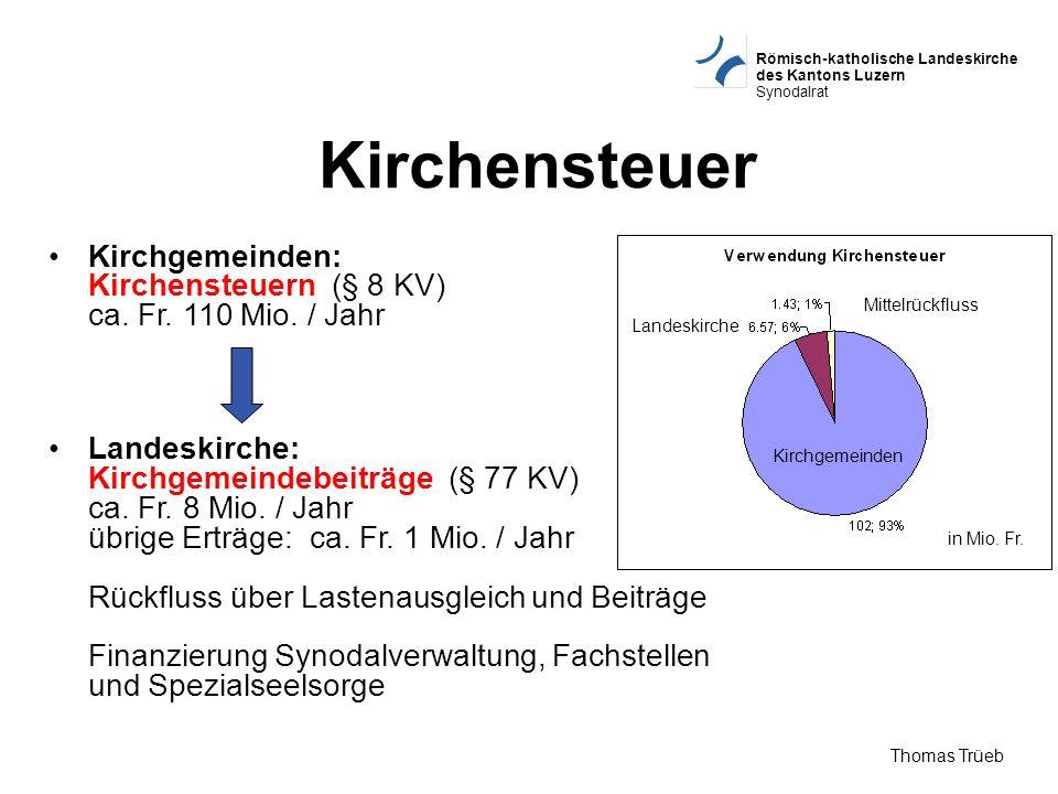 Römisch-katholische Landeskirche des Kantons Luzern Synodalrat Thomas Trüeb Kirchgemeinden: Kirchensteuern (§ 8 KV) ca. Fr. 110 Mio. / Jahr Landeskirc
