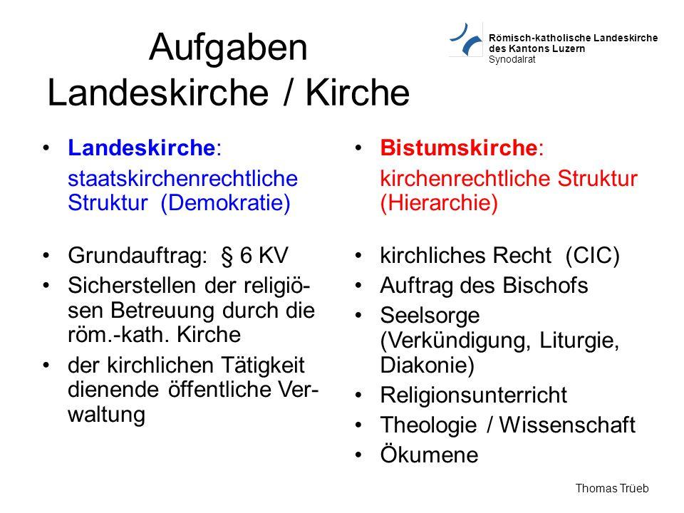 Römisch-katholische Landeskirche des Kantons Luzern Synodalrat Thomas Trüeb Aufgaben Landeskirche / Kirche Landeskirche: staatskirchenrechtliche Struk