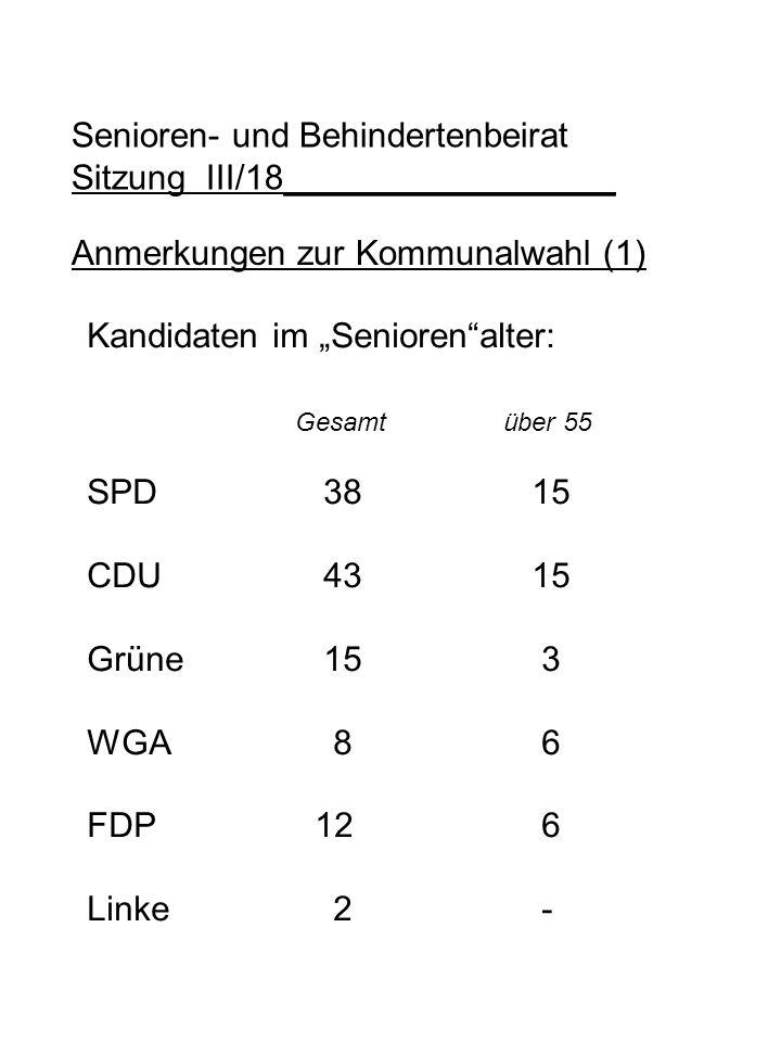 Anmerkungen zur Kommunalwahl (1) Kandidaten im Seniorenalter: Gesamtüber 55 SPD 38 15 CDU 43 15 Grüne 15 3 WGA 8 6 FDP 12 6 Linke 2 - Senioren- und Be