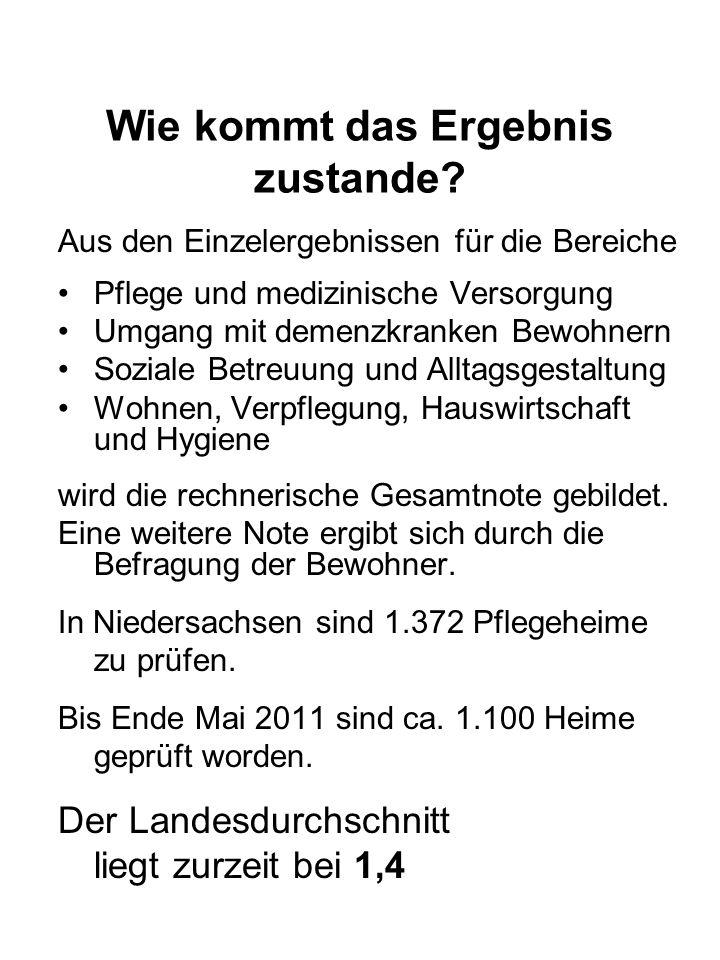 Senioren- und Behindertenbeirat Sitzung III/18_________________ Wohnen im Alter (2) Im Heim: -4 (5) Anbieter: AWO-Seniorenzentrum (ca.