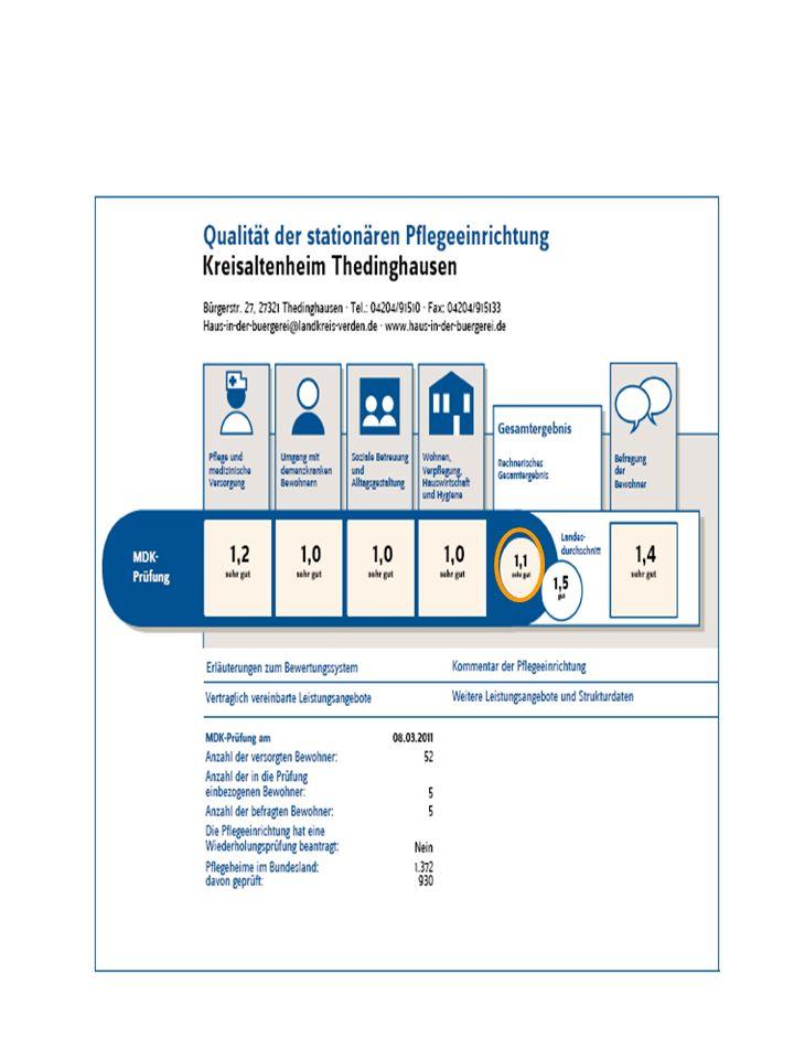 Was sind die häufigsten Handlungsbedarfe bei Pflegeheimen im Landkreis Verden.