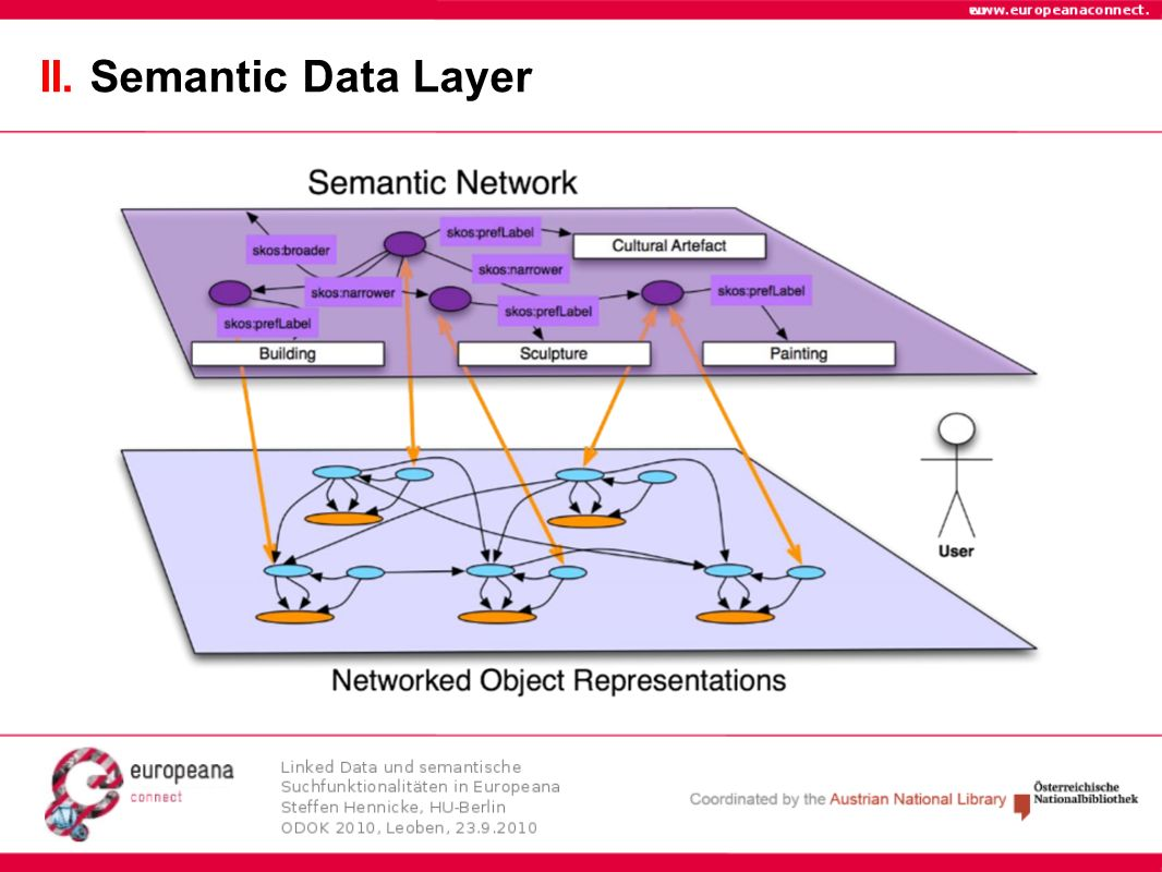 II. Semantic Data Layer