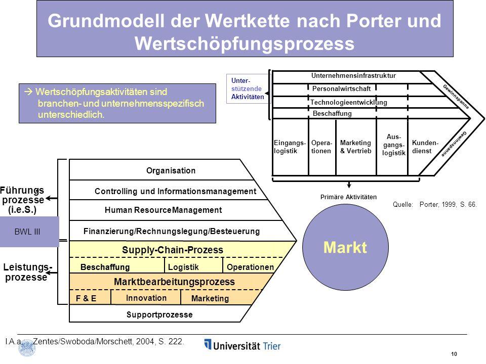 10 Grundmodell der Wertkette nach Porter und Wertschöpfungsprozess Unter- stützende Aktivitäten Personalwirtschaft Eingangs- logistik Opera- tionen Au