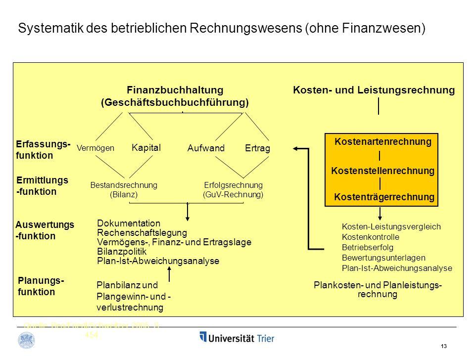 13 Kosten- und LeistungsrechnungFinanzbuchhaltung (Geschäftsbuchbuchführung) Vermögen Kapital AufwandErtrag Erfassungs- funktion Ermittlungs -funktion