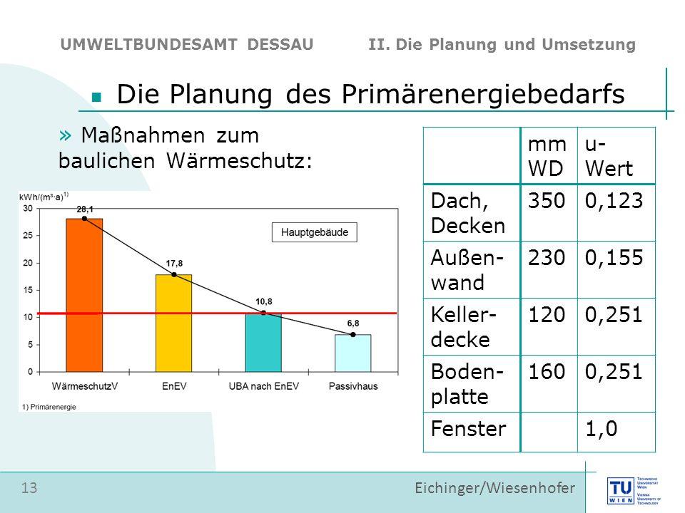 13 Eichinger/Wiesenhofer Die Planung des Primärenergiebedarfs UMWELTBUNDESAMT DESSAU II. Die Planung und Umsetzung » Maßnahmen zum baulichen Wärmeschu