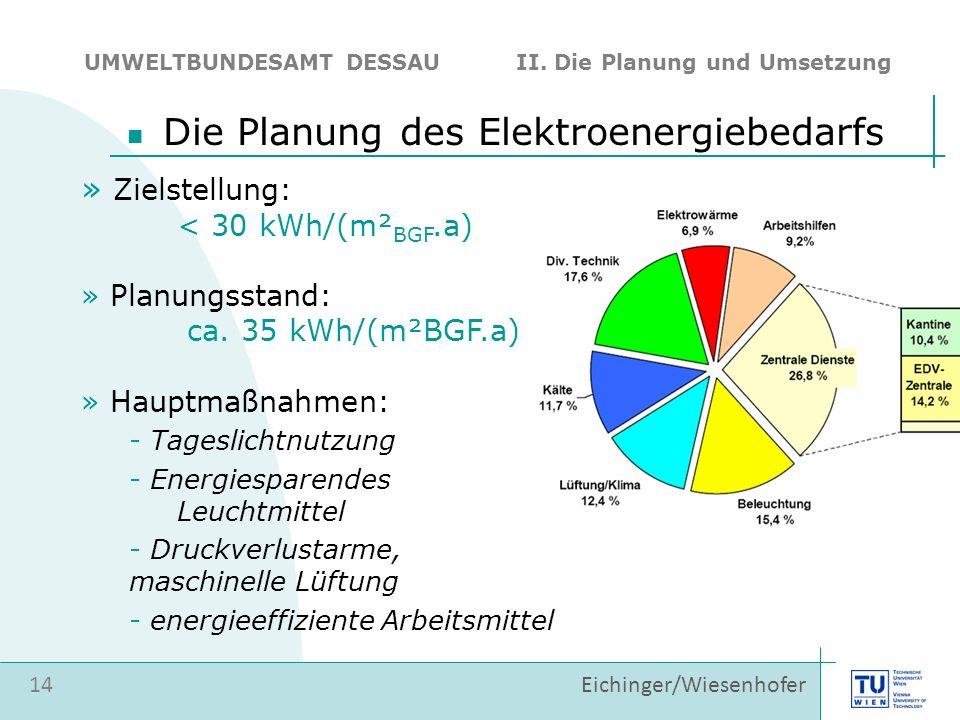 14 Eichinger/Wiesenhofer Die Planung des Elektroenergiebedarfs UMWELTBUNDESAMT DESSAU II. Die Planung und Umsetzung » Zielstellung: < 30 kWh/(m² BGF.a