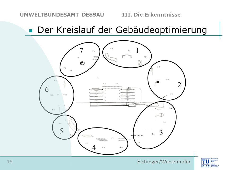 19 Eichinger/Wiesenhofer Der Kreislauf der Gebäudeoptimierung 1 2 3 4 5 6 7 UMWELTBUNDESAMT DESSAU III. Die Erkenntnisse