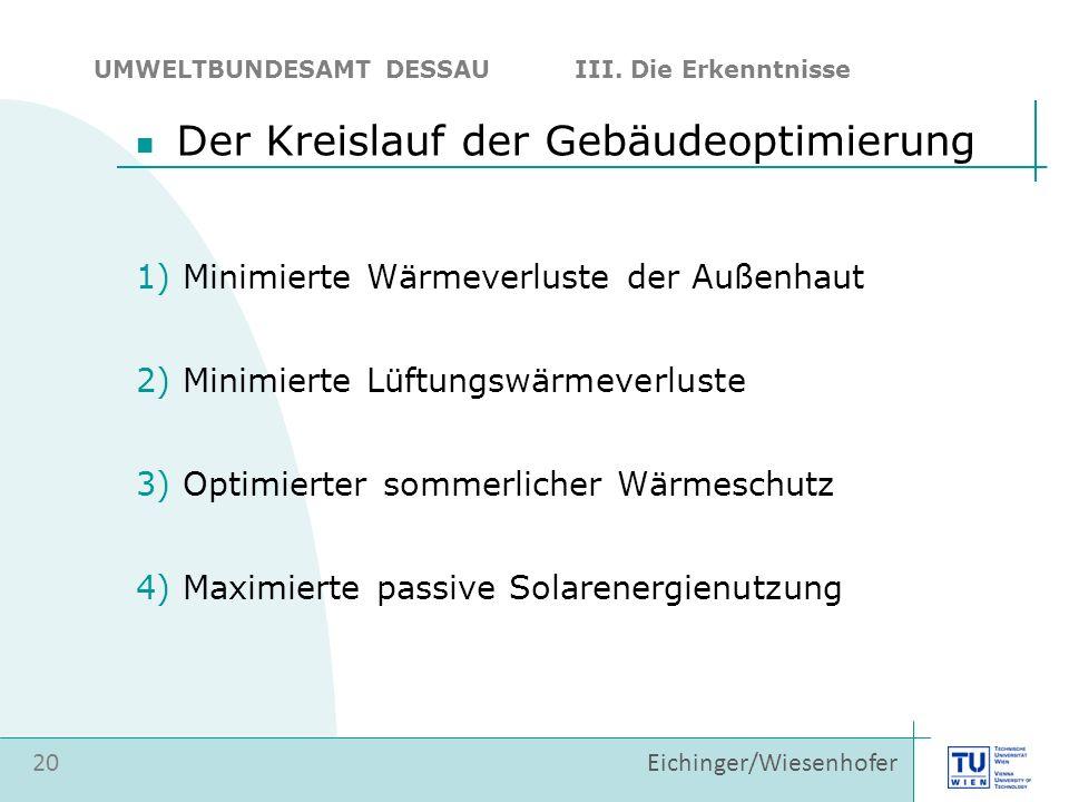 Eichinger/Wiesenhofer 20 UMWELTBUNDESAMT DESSAU III. Die Erkenntnisse 1) Minimierte Wärmeverluste der Außenhaut 2) Minimierte Lüftungswärmeverluste 3)