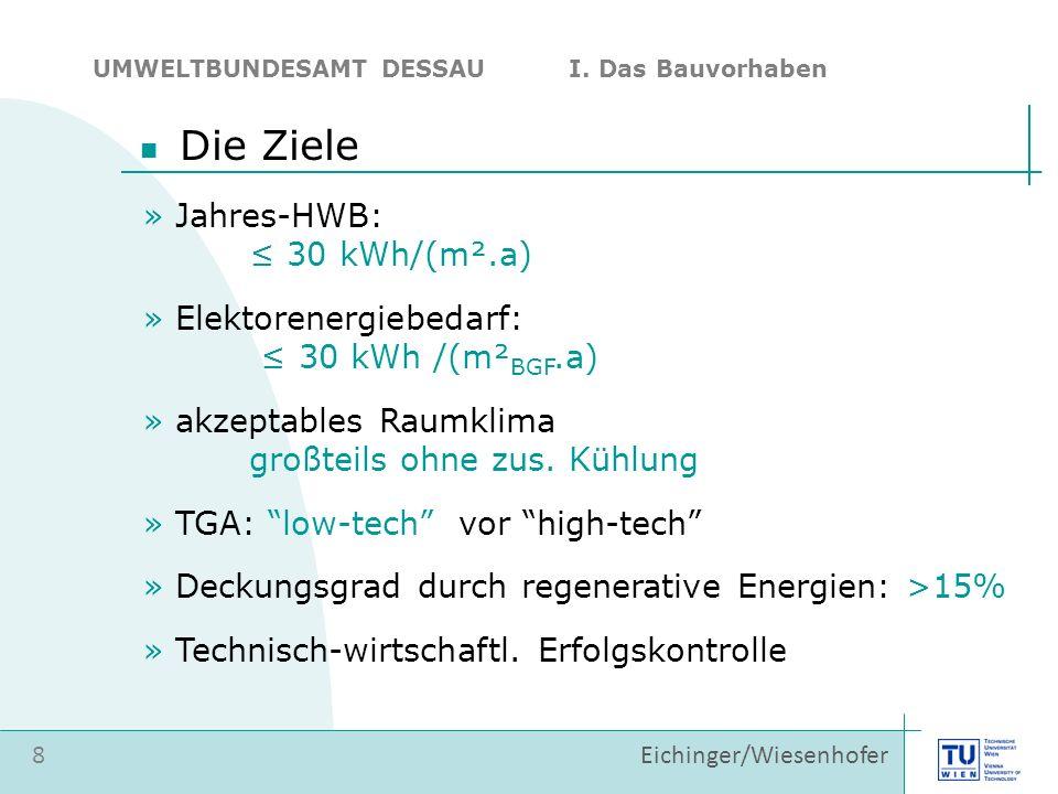 » Jahres-HWB: 30 kWh/(m².a) » Elektorenergiebedarf: 30 kWh /(m² BGF.a) » akzeptables Raumklima großteils ohne zus. Kühlung » TGA: low-tech vor high-te