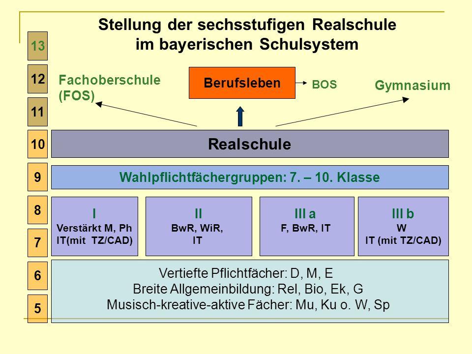 Stellung der sechsstufigen Realschule im bayerischen Schulsystem 5 6 7 8 9 10 Vertiefte Pflichtfächer: D, M, E Breite Allgemeinbildung: Rel, Bio, Ek,