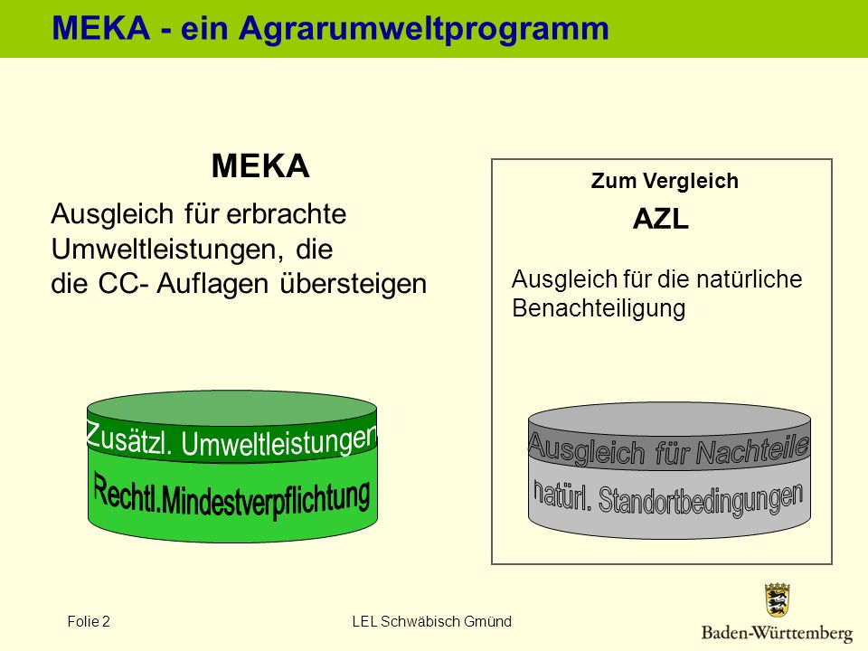 Folie 2 LEL Schwäbisch Gmünd MEKA - ein Agrarumweltprogramm MEKA Ausgleich für erbrachte Umweltleistungen, die die CC- Auflagen übersteigen Zum Vergle