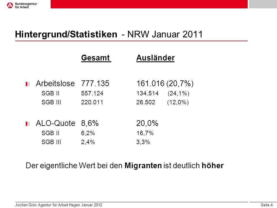 Seite 4 Hintergrund/Statistiken - NRW Januar 2011 Gesamt Ausländer Arbeitslose777.135161.016 (20,7%) SGB II557.124134.514 (24,1%) SGB III220.01126.502 (12,0%) ALO-Quote8,6%20,0% SGB II6,2%16,7% SGB III2,4%3,3% Der eigentliche Wert bei den Migranten ist deutlich höher Jochen Grün Agentur für Arbeit Hagen Januar 2012