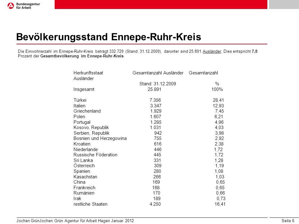 Seite 6 Bevölkerungsstand Ennepe-Ruhr-Kreis Jochen GrünJochen Grün Agentur für Arbeit Hagen Januar 2012 Agentur für Arbeit Hagen Dezember 2011 Die Einwohnerzahl im Ennepe-Ruhr-Kreis beträgt 332.729 (Stand: 31.12.2009), darunter sind 25.891 Ausländer.