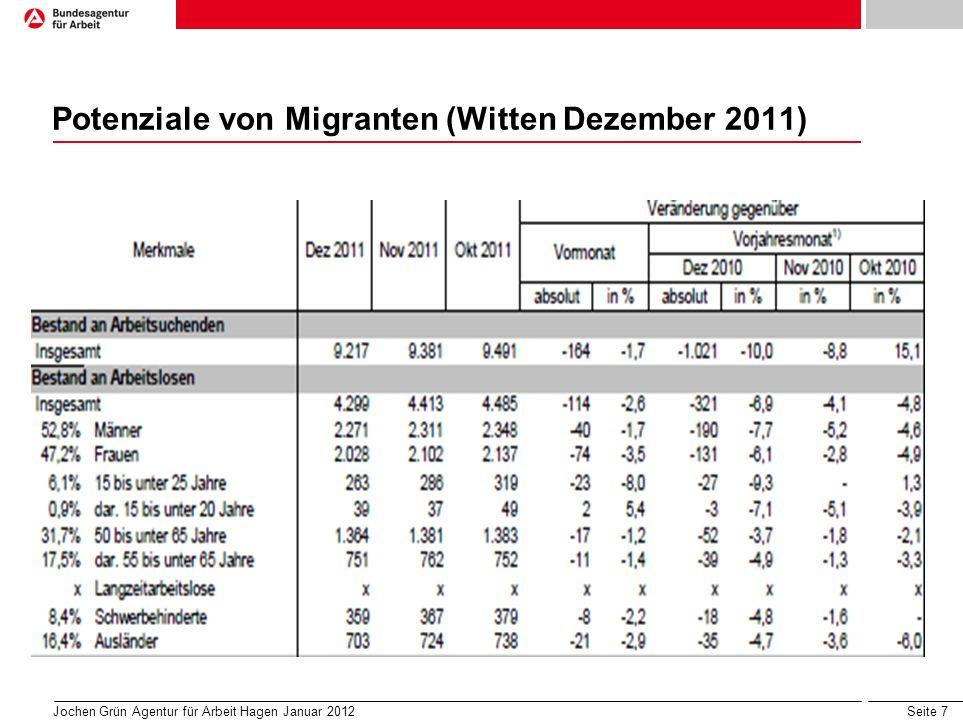 Seite 7 Potenziale von Migranten (Witten Dezember 2011) Jochen Grün Agentur für Arbeit Hagen Januar 2012