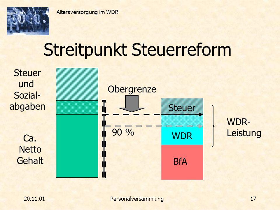 Altersversorgung im WDR 20.11.01Personalversammlung 17 Streitpunkt Steuerreform Ca. Netto Gehalt WDR BfA Steuer und Sozial- abgaben 90 % Obergrenze WD
