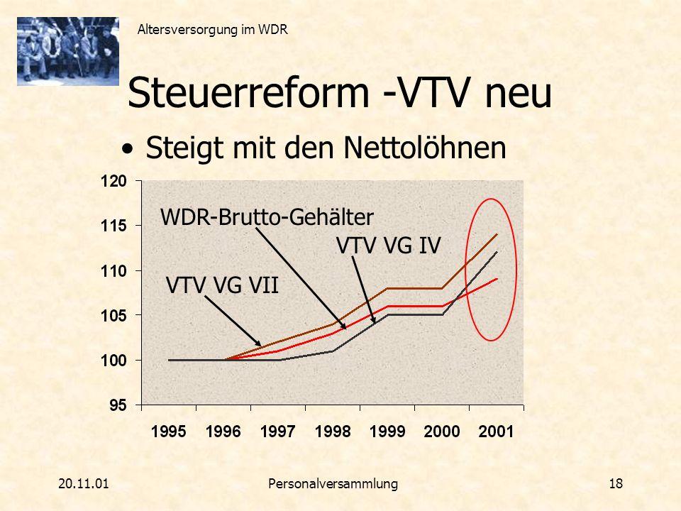 Altersversorgung im WDR 20.11.01Personalversammlung 18 Steuerreform -VTV neu Steigt mit den Nettolöhnen WDR-Brutto-Gehälter VTV VG VII VTV VG IV