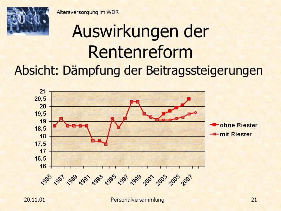 Altersversorgung im WDR 20.11.01Personalversammlung 21 Auswirkungen der Rentenreform Absicht: Dämpfung der Beitragssteigerungen