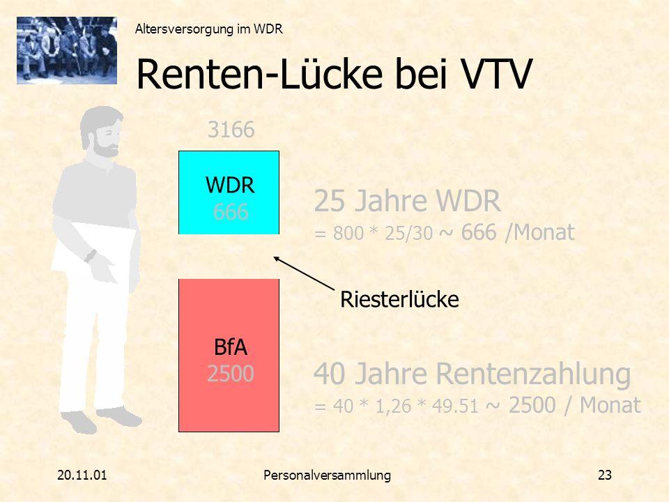 Altersversorgung im WDR 20.11.01Personalversammlung 23 Renten-Lücke bei VTV 40 Jahre Rentenzahlung = 40 * 1,26 * 49.51 ~ 2500 / Monat 25 Jahre WDR = 8