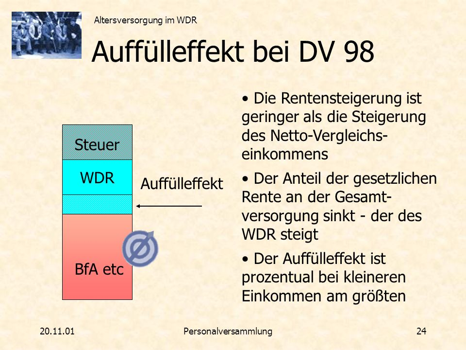 Altersversorgung im WDR 20.11.01Personalversammlung 24 Auffülleffekt bei DV 98 WDR BfA etc Steuer Auffülleffekt Die Rentensteigerung ist geringer als