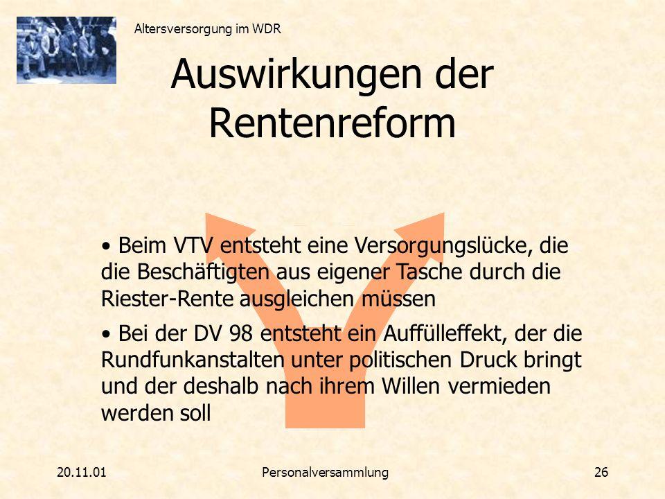 Altersversorgung im WDR 20.11.01Personalversammlung 26 Auswirkungen der Rentenreform Beim VTV entsteht eine Versorgungslücke, die die Beschäftigten au