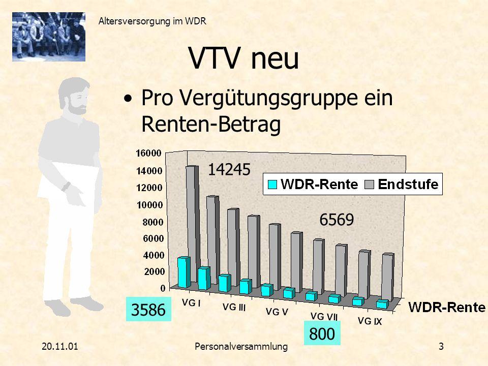 Altersversorgung im WDR 20.11.01Personalversammlung 4 VTV neu Pro WDR-Jahr 3,33 % = Voller Betrag nach 30 WDR-Jahren Beispiel: VG VII = 800 DM nach 30 Jahren = 666 DM nach 20 Jahren