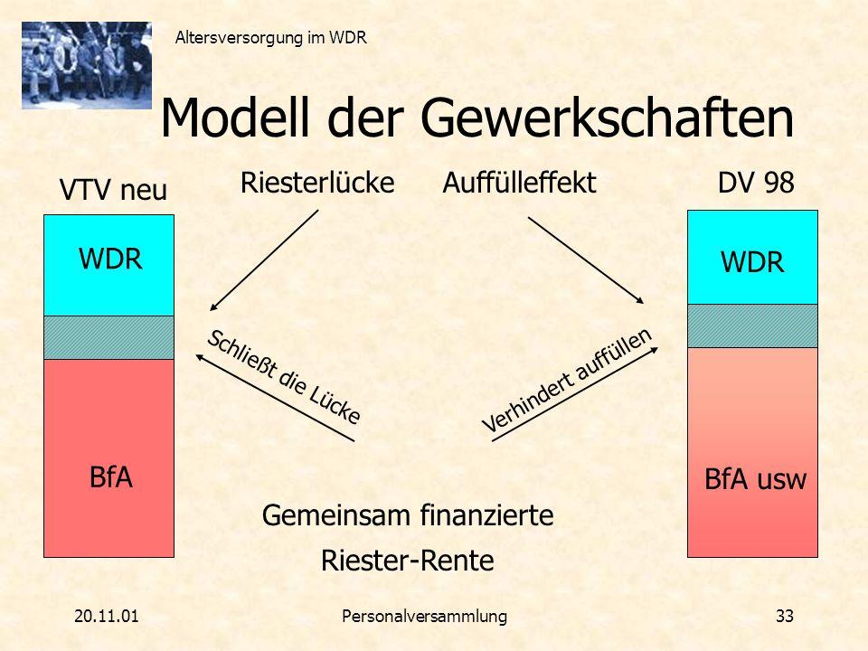 Altersversorgung im WDR 20.11.01Personalversammlung 33 Schließt die Lücke Modell der Gewerkschaften RiesterlückeAuffülleffekt WDR BfA WDR BfA usw VTV