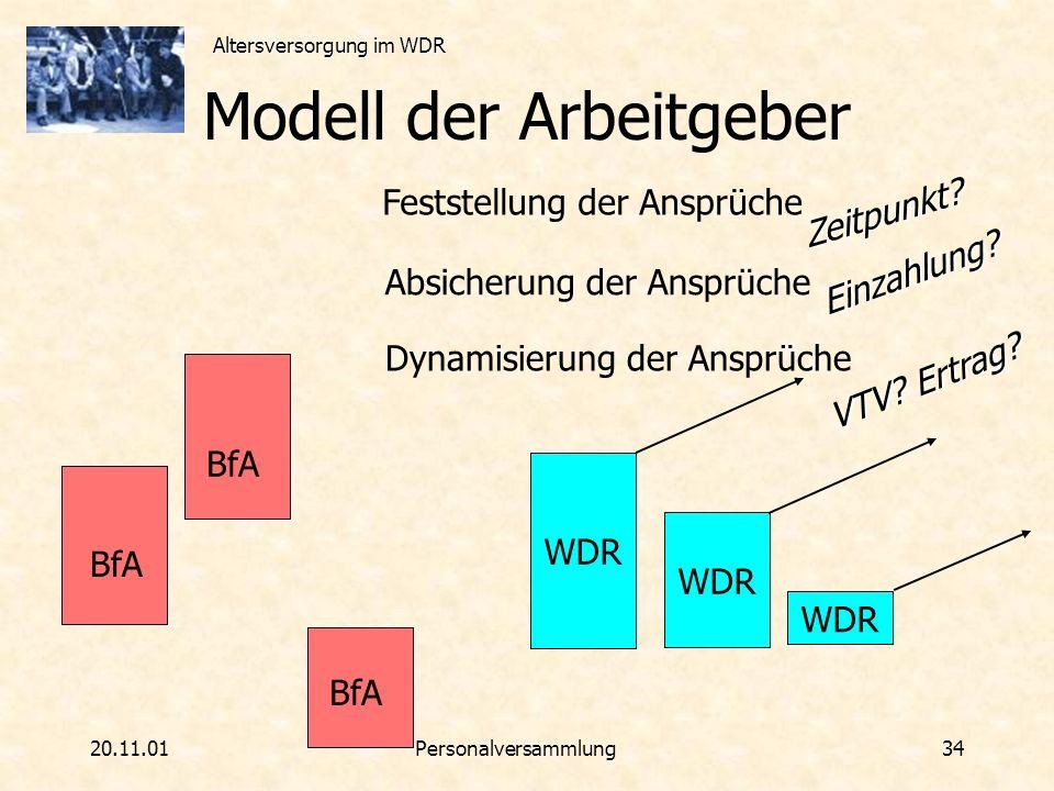 Altersversorgung im WDR 20.11.01Personalversammlung 34 Modell der Arbeitgeber WDR BfA WDR BfA WDR BfA WDR Feststellung der Ansprüche Absicherung der A