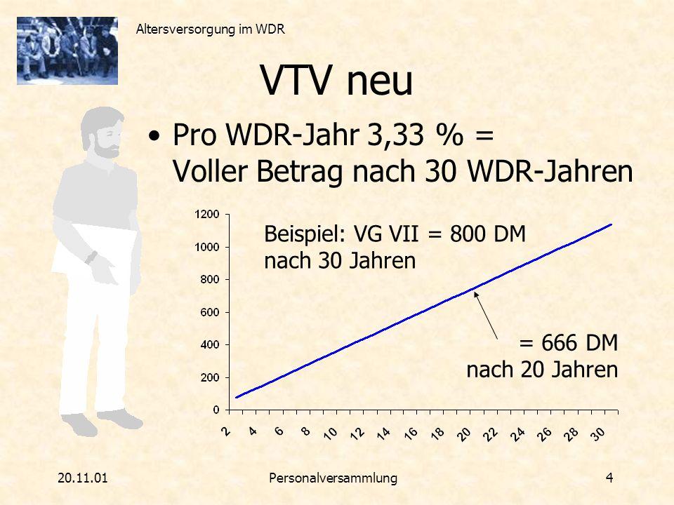 Altersversorgung im WDR 20.11.01Personalversammlung 5 VTV neu - Versorgung Techniker, VG VII Renteneintrittsalter 65 40 Jahre Rentenzahlung = 40 * 1,26 * 49.51 ~ 2500 / Monat 25 Jahre WDR = 800 * 25/30 ~ 666 /Monat BfA 2500 3166 WDR 666