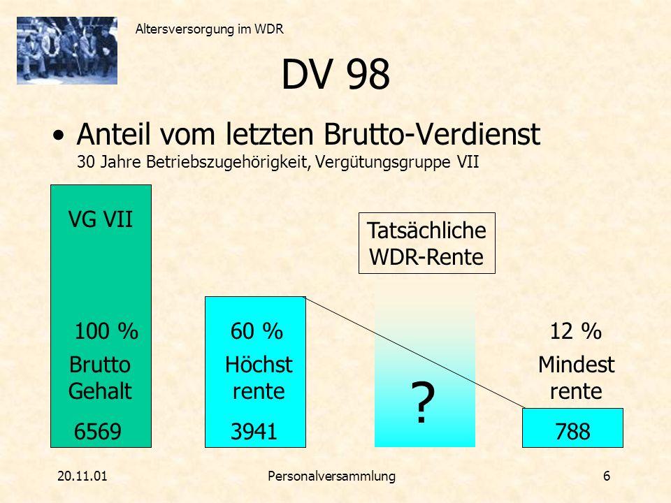 Altersversorgung im WDR 20.11.01Personalversammlung 7 DV 98 - Netto-Obergrenze Problem der Überversorgung 30 Jahre WDR, VG VII, 40 Jahre BfA, Steuerklasse III 6569 VG VII Brutto Gehalt 100 % 4138 Netto Gehalt 63 % Höchst rente 60 % 3941 BfA 2500 Höchst rente 60 % 3941 BfA 2500 Steuer ca.