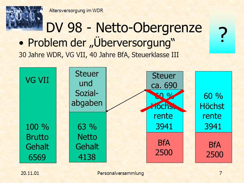 Altersversorgung im WDR 20.11.01Personalversammlung 8 DV 98 - Netto Gesamtversorgungs Obergrenze GesamtversorgungGesamtversorgung: BfA-Rente und WDR-Rente werden zusammen gezählt NettoNetto: Bezugsgröße ist das Netto- Einkommen und die Netto-Rente ObergrenzeObergrenze: 90 % des Netto- Einkommens dürfen nicht überschritten werden ?