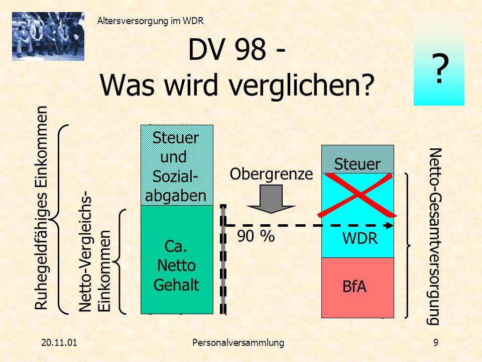 Altersversorgung im WDR 20.11.01Personalversammlung 9 Netto-Gesamtversorgung WDR Ruhegeldfähiges Einkommen Netto-Vergleichs- Einkommen DV 98 - Was wir