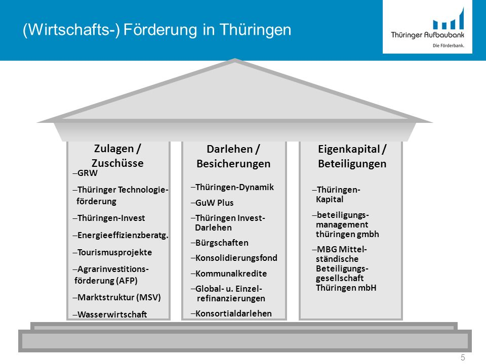 5 (Wirtschafts-) Förderung in Thüringen Zulagen / Zuschüsse Darlehen / Besicherungen Eigenkapital / Beteiligungen GRW Thüringer Technologie- förderung
