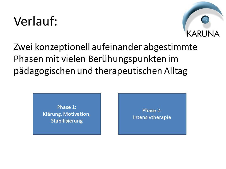 Verlauf: Zwei konzeptionell aufeinander abgestimmte Phasen mit vielen Berühungspunkten im pädagogischen und therapeutischen Alltag Phase 1: Klärung, M