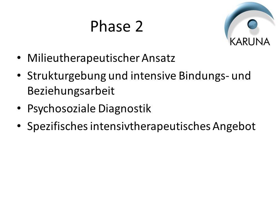 Phase 2 Milieutherapeutischer Ansatz Strukturgebung und intensive Bindungs- und Beziehungsarbeit Psychosoziale Diagnostik Spezifisches intensivtherape