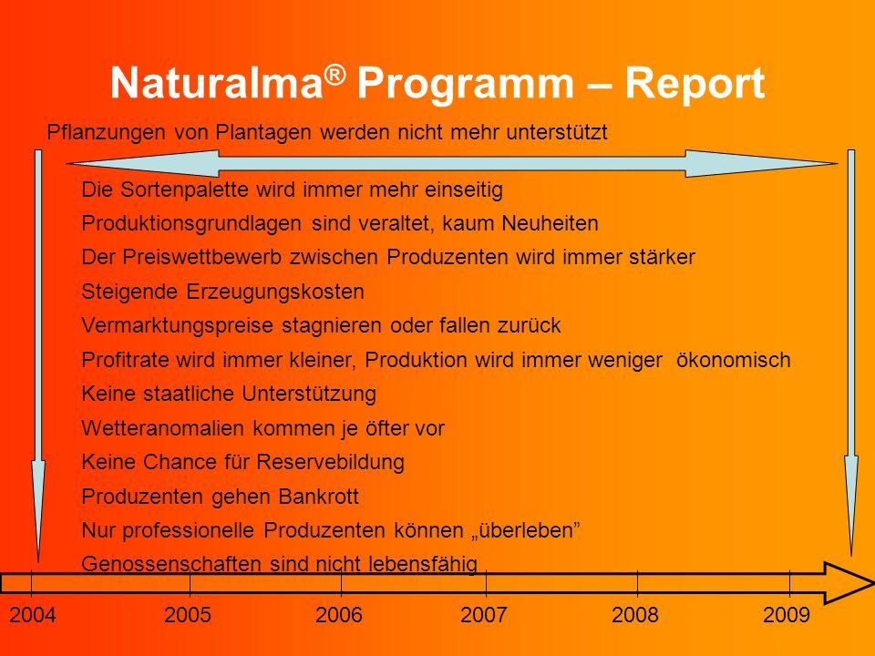 Naturalma ® Programm – Report 200420052006200720082009 Pflanzungen von Plantagen werden nicht mehr unterstützt Die Sortenpalette wird immer mehr einse