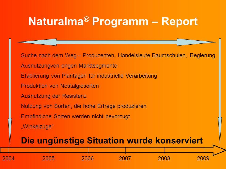Naturalma ® Programm – Report 200420052006200720082009 Suche nach dem Weg – Produzenten, Handelsleute,Baumschulen, Regierung Ausnutzungvon engen Markt