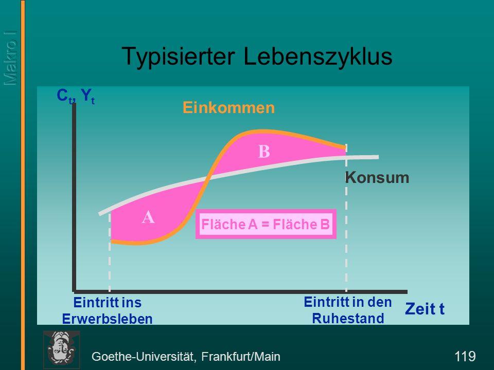 Goethe-Universität, Frankfurt/Main 120 Einkommenszyklen in den USA Quelle: http://www.clev.frb.org