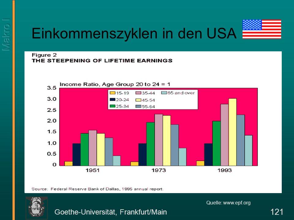 Goethe-Universität, Frankfurt/Main 122 Einfluß des Vermögens auf die Konsumentscheidung Empirisch läßt sich nachweisen, daß ältere Menschen nicht in dem Maße entsparen, wie man annehmen sollte.