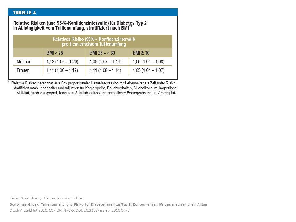 Feller, Silke; Boeing, Heiner; Pischon, Tobias Body-mass-Index, Taillenumfang und Risiko für Diabetes mellitus Typ 2: Konsequenzen für den medizinisch