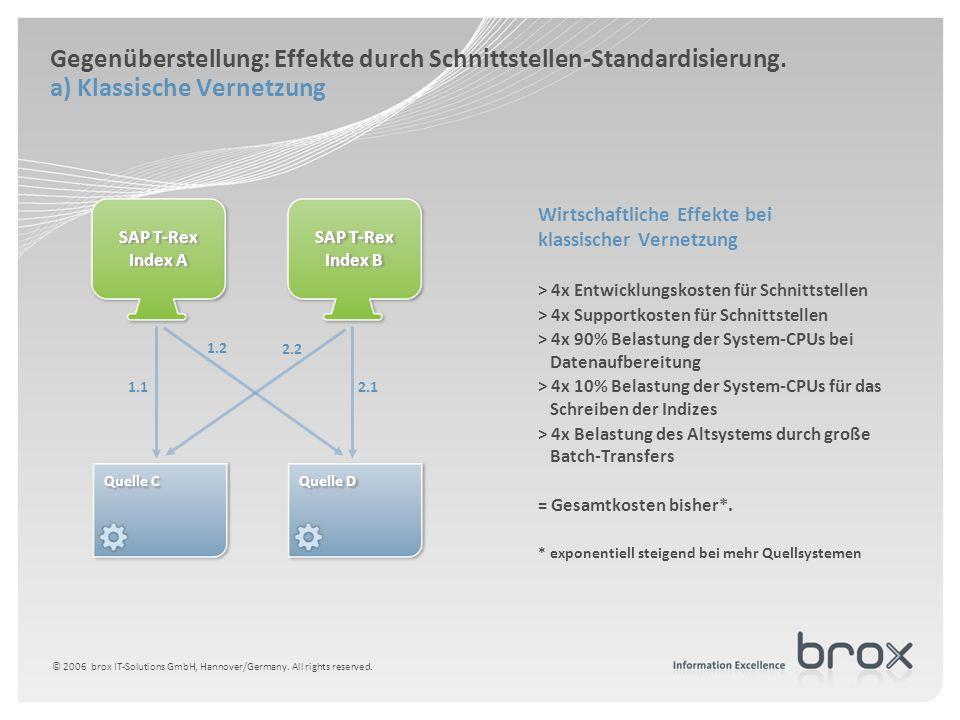 Gegenüberstellung: Effekte durch Schnittstellen-Standardisierung. a) Klassische Vernetzung Wirtschaftliche Effekte bei klassischer Vernetzung > 4x Ent