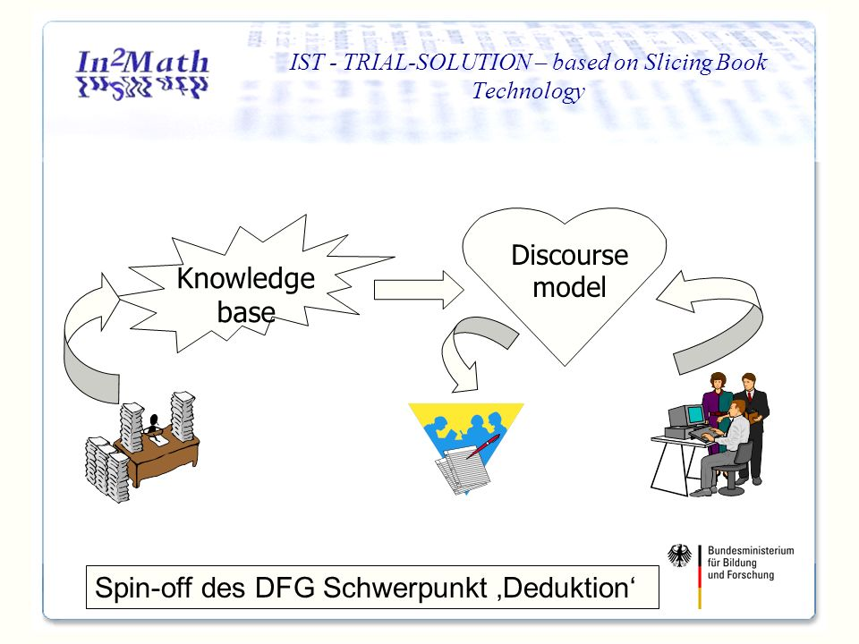 IST - TRIAL-SOLUTION – based on Slicing Book Technology Knowledge base Discourse model Spin-off des DFG Schwerpunkt Deduktion