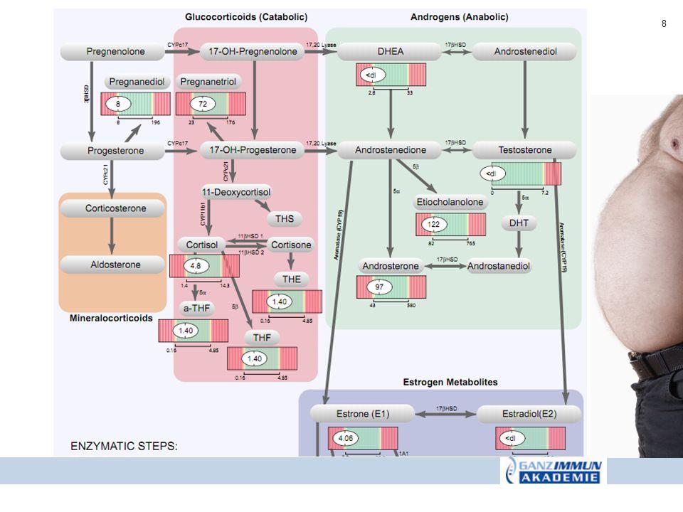 Hemmstoffe: Gallensäuren (kompetitive Inhibition) Die in der Literatur untersuchten Monohydroxygallensäuren (Lithocholsäure), Dihydroxygallensäuren (Chenodeoxycholsäure, Deoxycholsäure, Ursodeoxycholsäure, Tauroursodeoxycholsäure) und Trihydroxygallensäuren (Cholsäure, Glycocholsäure, Taurocholsäure) sind allesamt Hemmstoffe der 11 -HSD.
